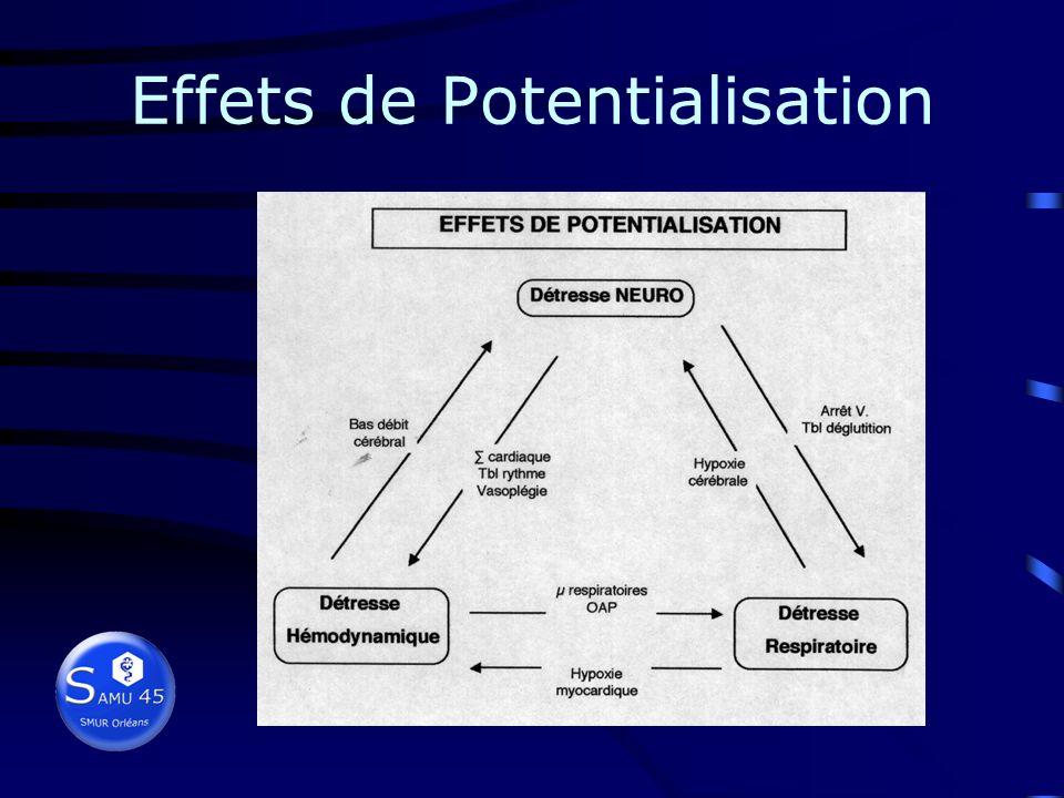 Gravité du polytraumatisé Effet de sommation : association de lésions non mortelles engagement pronostic vital Simulation : détresse génère des signes