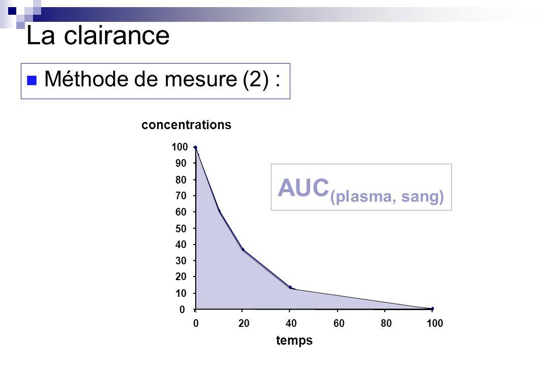 concentrations 0 10 20 30 40 50 60 70 80 90 100 020406080100 temps La clairance Méthode de mesure (2) : AUC (plasma, sang)
