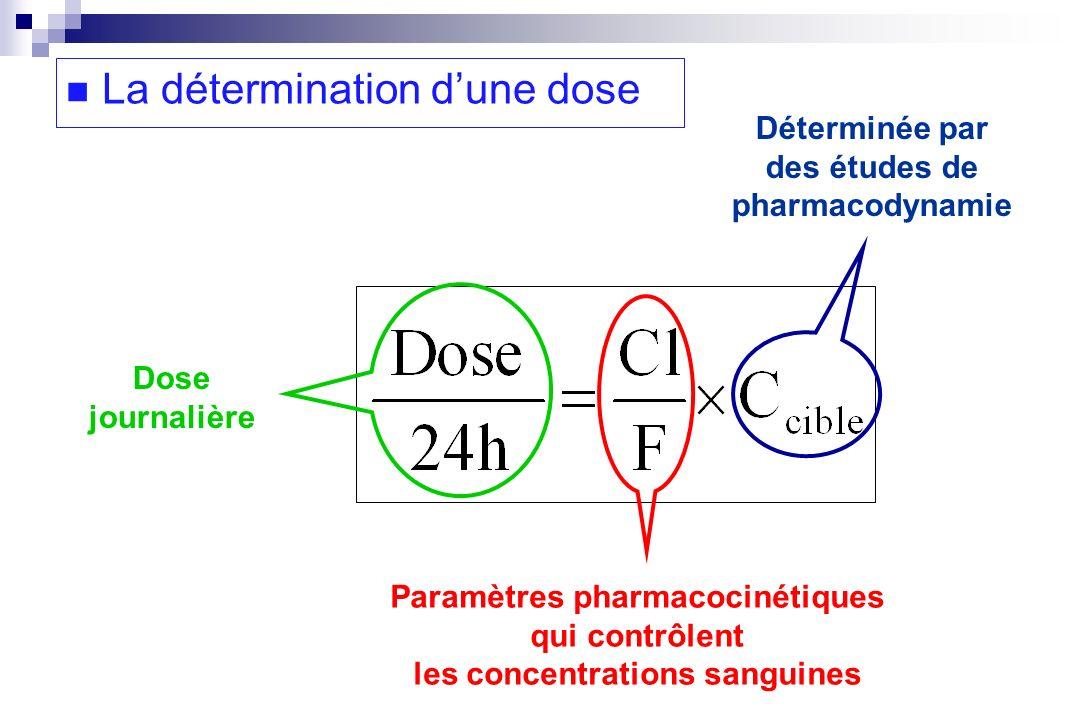 Déterminée par des études de pharmacodynamie Paramètres pharmacocinétiques qui contrôlent les concentrations sanguines Dose journalière La déterminati