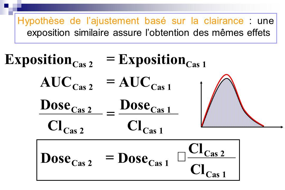 Hypothèse de lajustement basé sur la clairance : une exposition similaire assure lobtention des mêmes effets Cas 1Cas 2 AUC Cas 1Cas 2 Exposition Cas