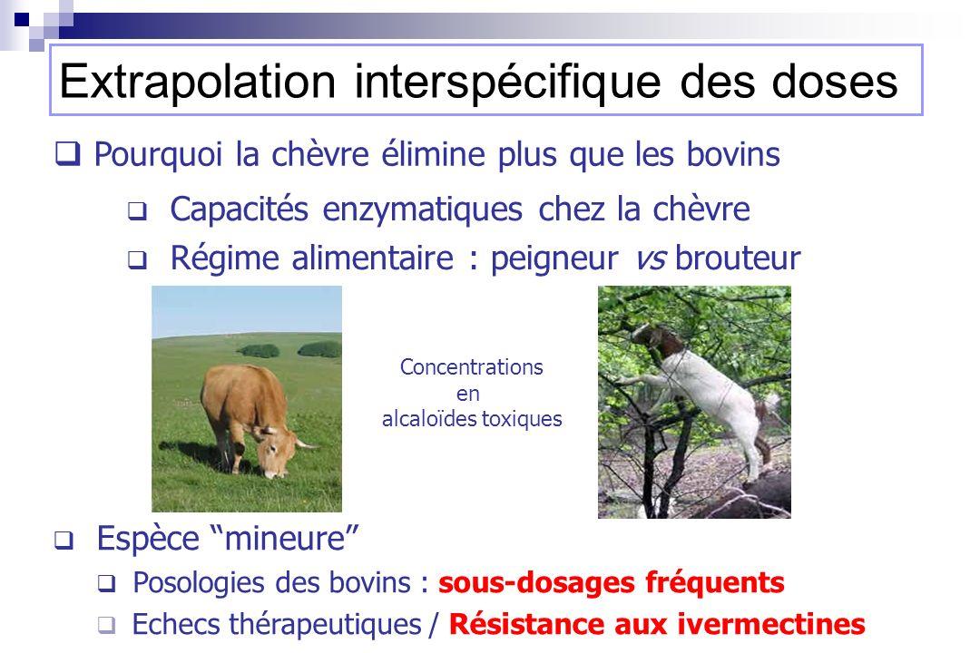 Capacités enzymatiques chez la chèvre Régime alimentaire : peigneur vs brouteur Espèce mineure Posologies des bovins : sous-dosages fréquents Echecs t