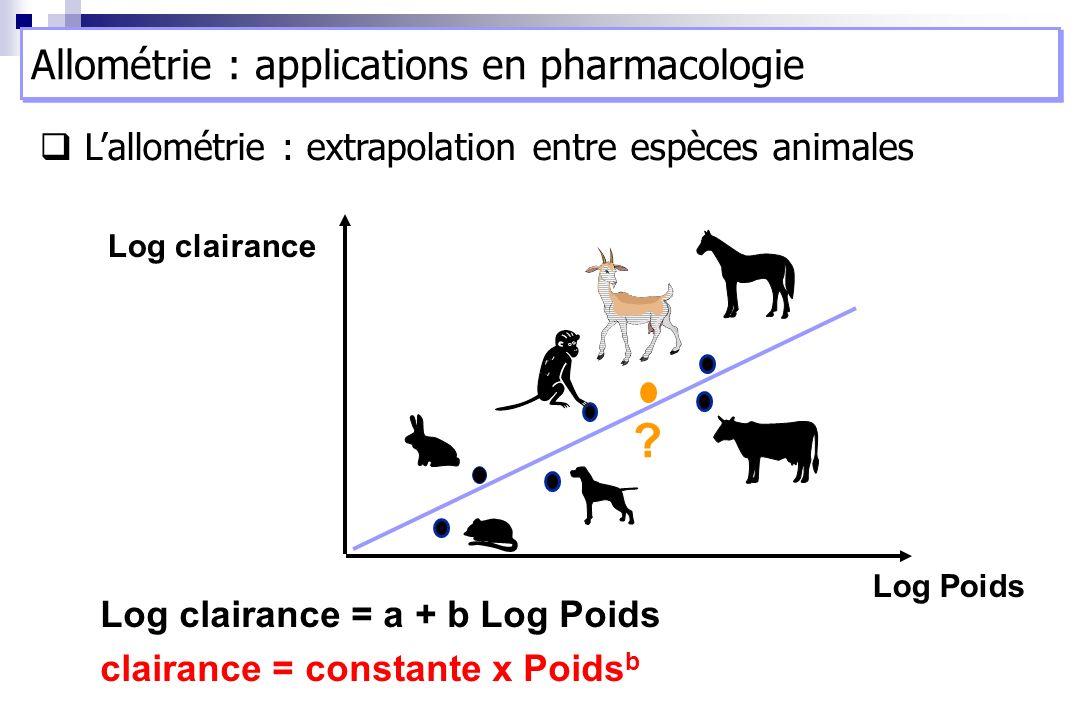 Log clairance Log Poids Log clairance = a + b Log Poids clairance = constante x Poids b ? Lallométrie : extrapolation entre espèces animales Allométri