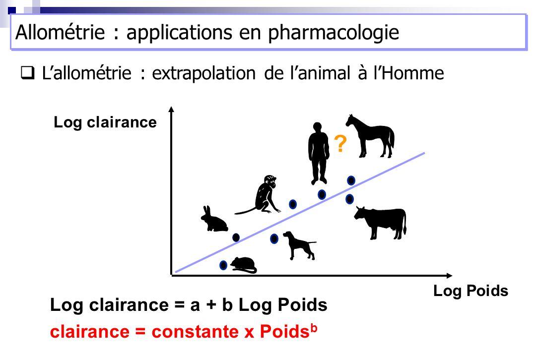 Log clairance Log Poids Log clairance = a + b Log Poids clairance = constante x Poids b ? Lallométrie : extrapolation de lanimal à lHomme Allométrie :