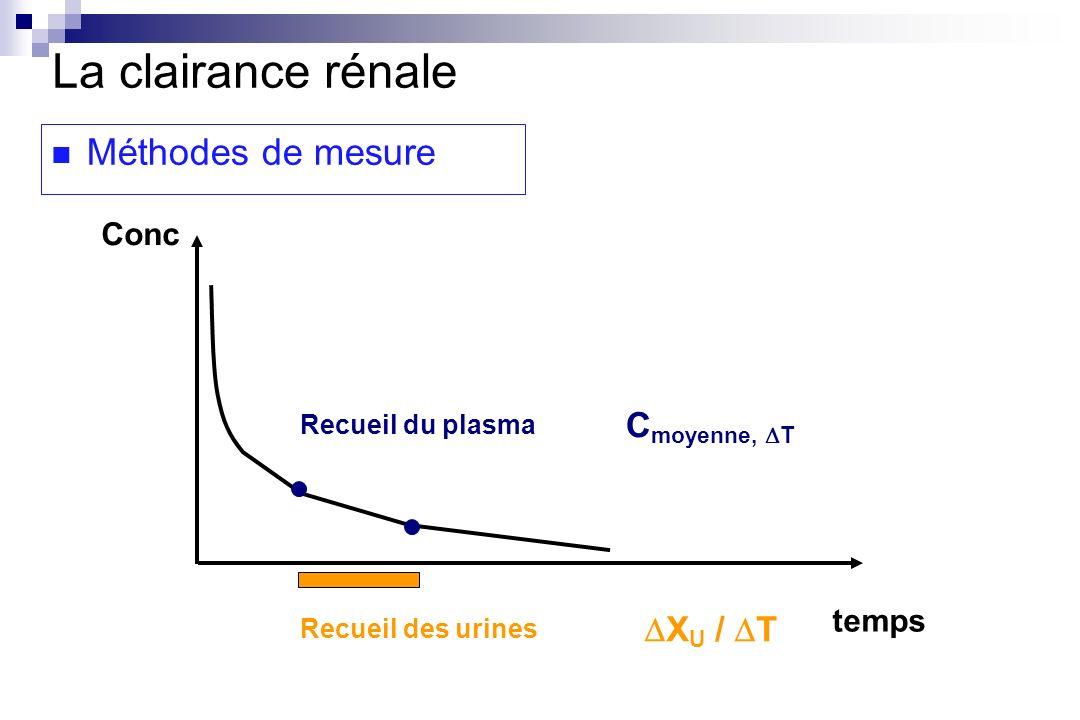 temps Conc La clairance rénale Méthodes de mesure Recueil des urines X U / T C moyenne, T Recueil du plasma