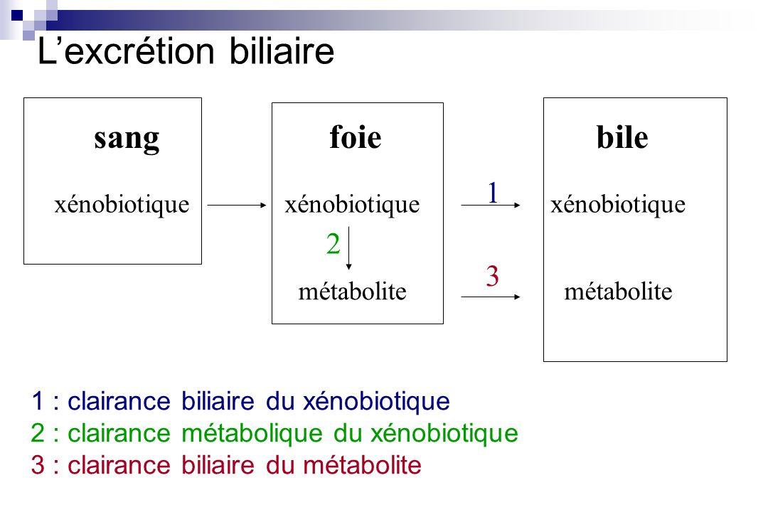 sangfoiebile xénobiotique métabolite 1 2 3 1 : clairance biliaire du xénobiotique 2 : clairance métabolique du xénobiotique 3 : clairance biliaire du