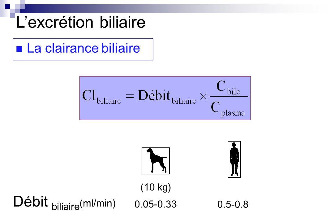 Débit biliaire (ml/min) 0.5-0.8 (10 kg) 0.05-0.33 Lexcrétion biliaire La clairance biliaire