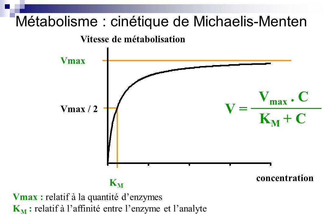 concentration Vitesse de métabolisation Vmax Vmax / 2 KMKM V = V max. C K M + C Métabolisme : cinétique de Michaelis-Menten Vmax : relatif à la quanti