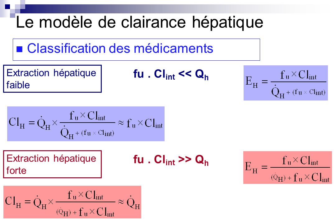 fu. Cl int << Q h Extraction hépatique forte Extraction hépatique faible fu. Cl int >> Q h Le modèle de clairance hépatique Classification des médicam