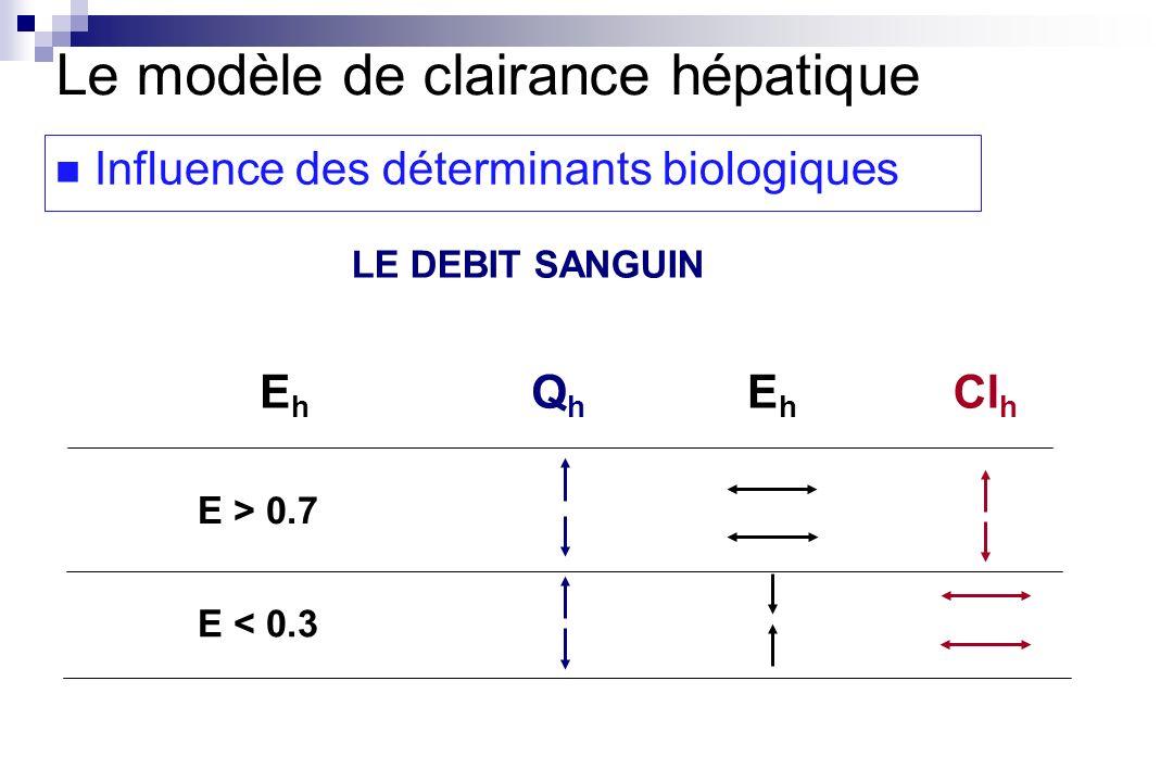 LE DEBIT SANGUIN EhEh QhQh EhEh Cl h E > 0.7 E < 0.3 Le modèle de clairance hépatique Influence des déterminants biologiques