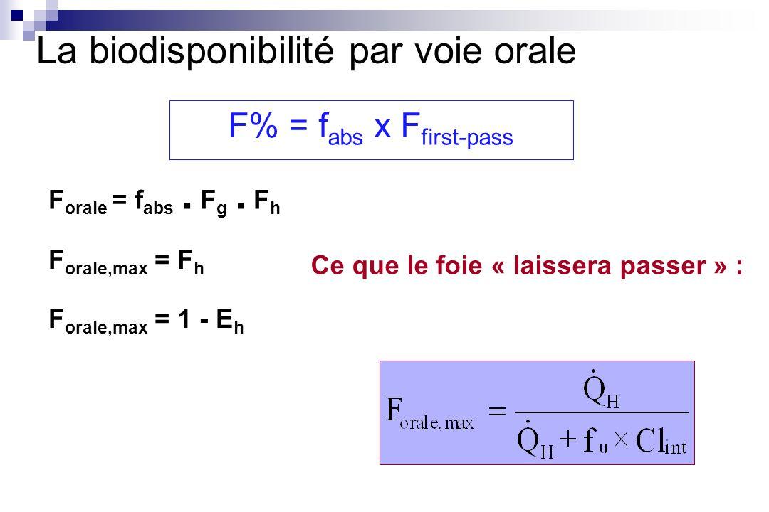 F orale,max = F h F orale,max = 1 - E h F orale = f abs. F g. F h La biodisponibilité par voie orale F% = f abs x F first-pass Ce que le foie « laisse