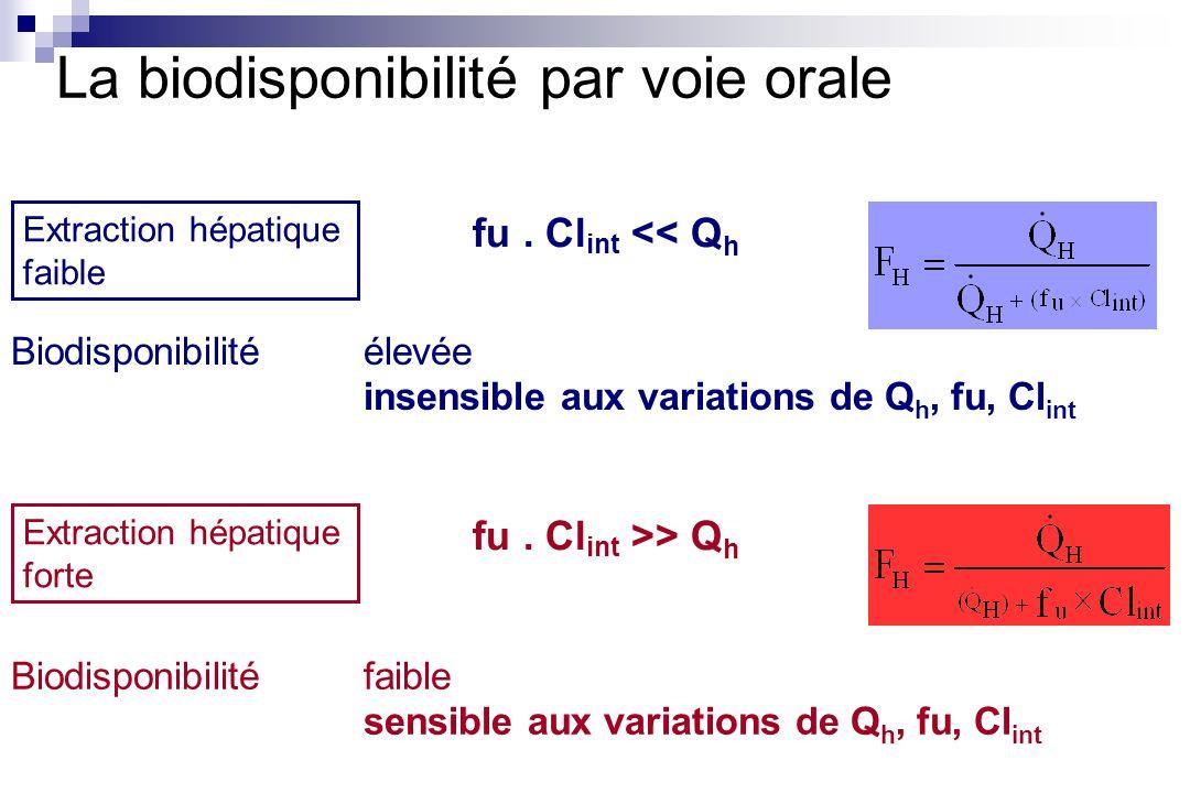 fu. Cl int << Q h Extraction hépatique forte Extraction hépatique faible Biodisponibilité élevée insensible aux variations de Q h, fu, Cl int fu. Cl i