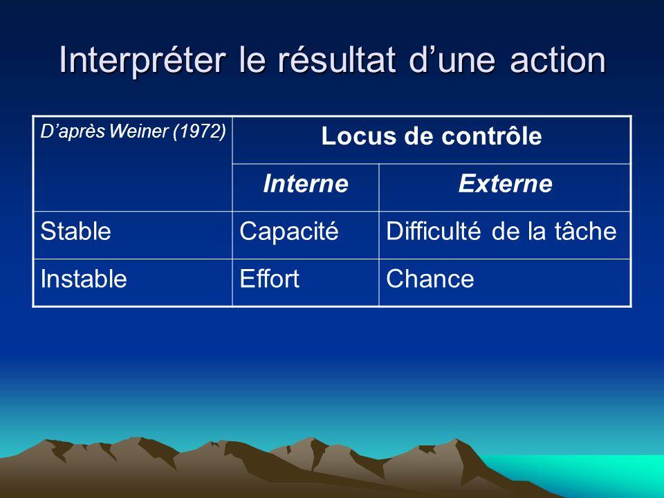 Interpréter le résultat dune action Daprès Weiner (1972) Locus de contrôle InterneExterne StableCapacitéDifficulté de la tâche InstableEffortChance