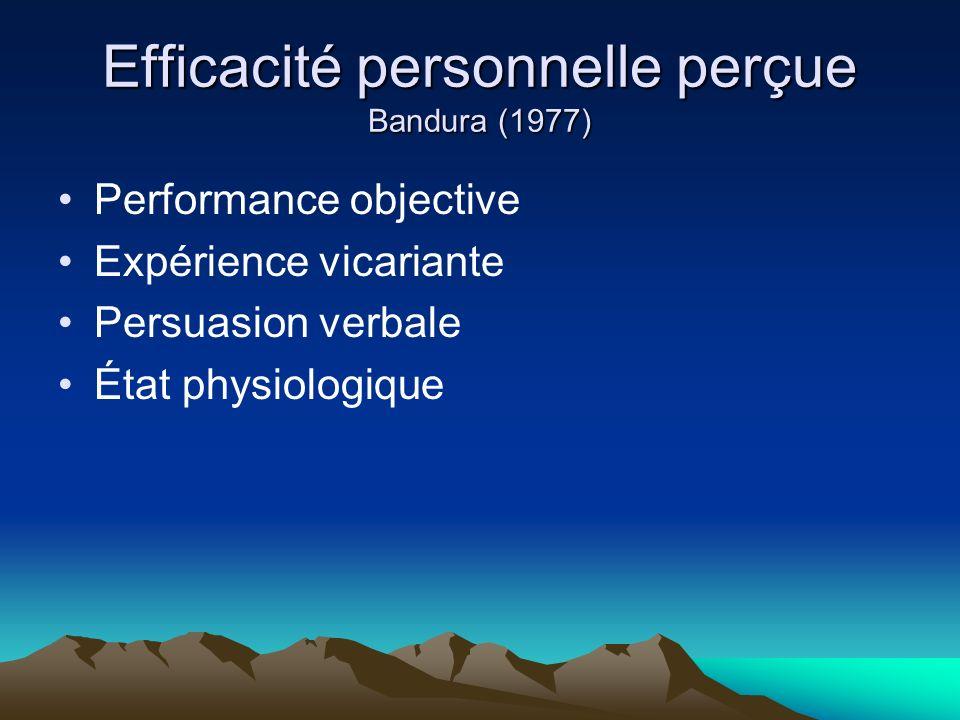 Efficacité personnelle perçue Bandura (1977) Performance objective Expérience vicariante Persuasion verbale État physiologique