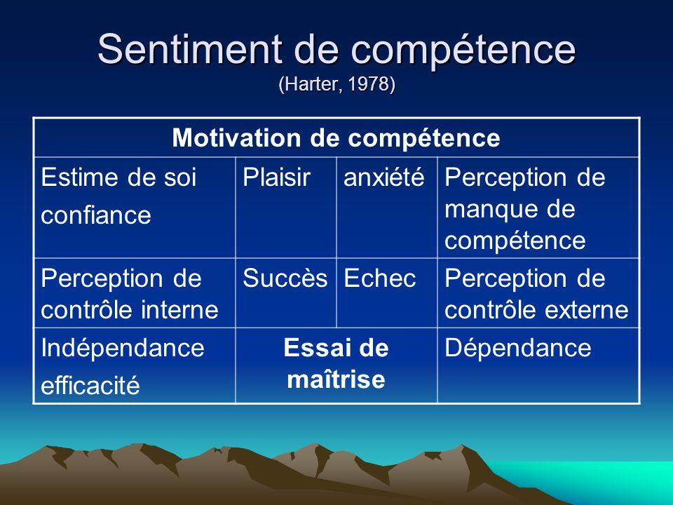 Sentiment de compétence (Harter, 1978) Motivation de compétence Estime de soi confiance PlaisiranxiétéPerception de manque de compétence Perception de