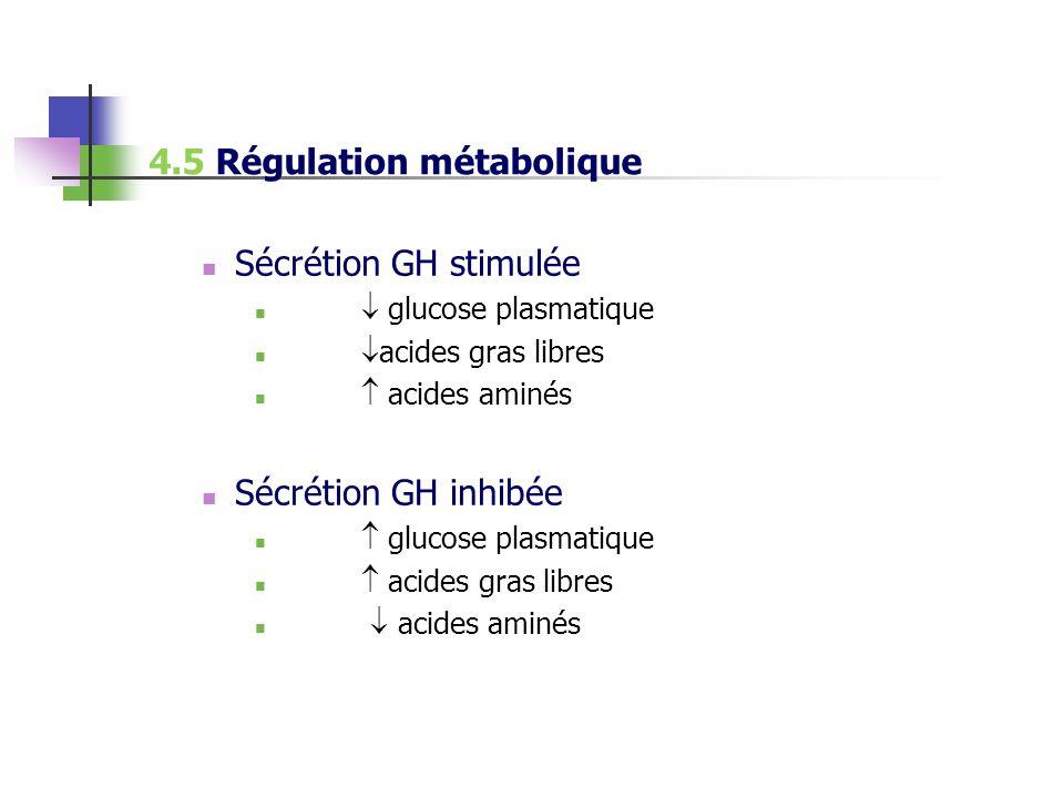 Sécrétion GH stimulée glucose plasmatique acides gras libres acides aminés Sécrétion GH inhibée glucose plasmatique acides gras libres acides aminés 4
