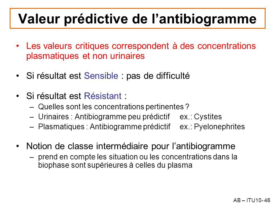 AB – ITU10- 46 Valeur prédictive de lantibiogramme Les valeurs critiques correspondent à des concentrations plasmatiques et non urinaires Si résultat