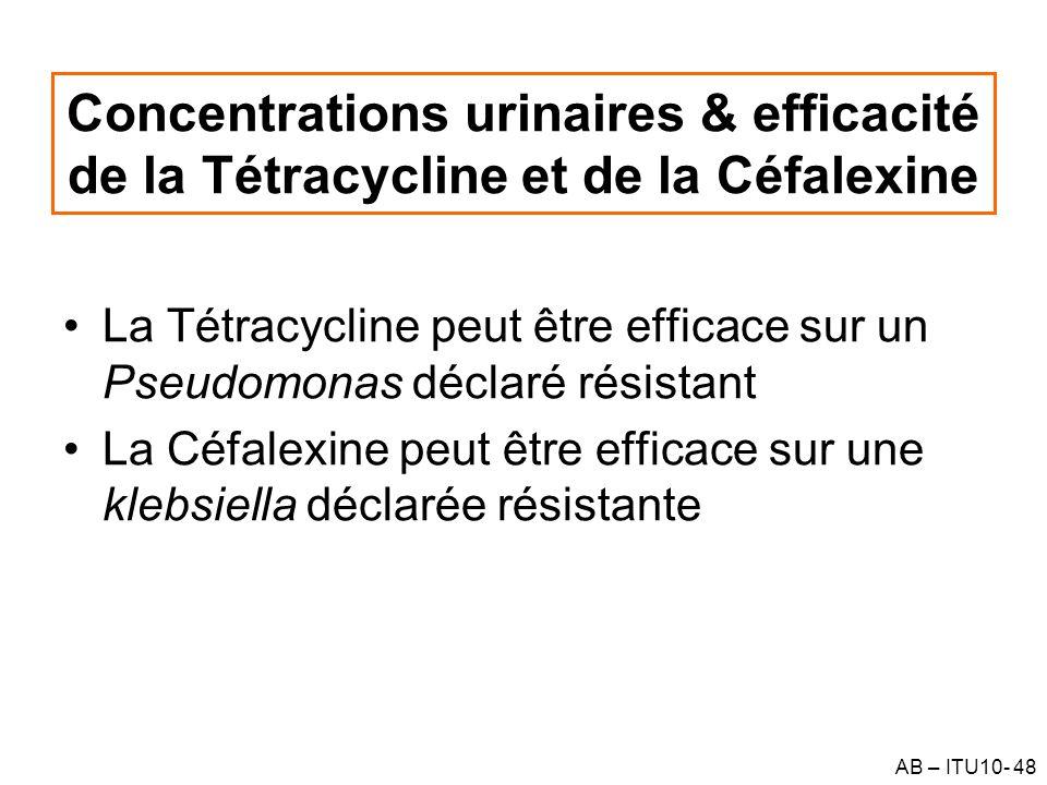AB – ITU10- 48 Concentrations urinaires & efficacité de la Tétracycline et de la Céfalexine La Tétracycline peut être efficace sur un Pseudomonas décl