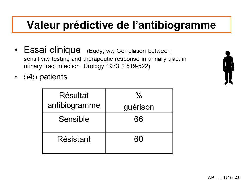 AB – ITU10- 49 Valeur prédictive de lantibiogramme Essai clinique (Eudy; ww Correlation between sensitivity testing and therapeutic response in urinary tract in urinary tract infection.