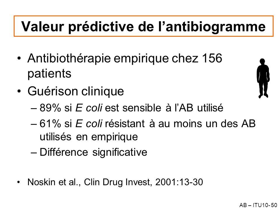 AB – ITU10- 50 Valeur prédictive de lantibiogramme Antibiothérapie empirique chez 156 patients Guérison clinique –89% si E coli est sensible à lAB uti