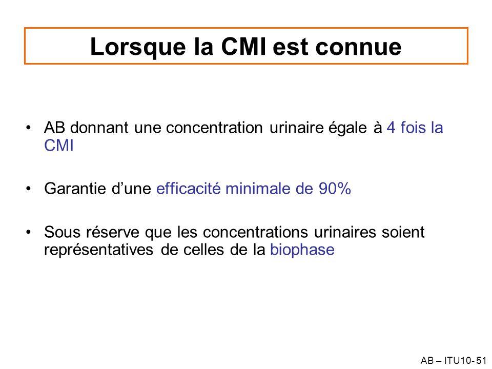 AB – ITU10- 51 Lorsque la CMI est connue AB donnant une concentration urinaire égale à 4 fois la CMI Garantie dune efficacité minimale de 90% Sous rés
