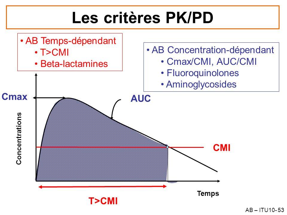 AB – ITU10- 53 Les critères PK/PD CMI Concentrations Temps T>CMI Cmax AUC AB Temps-dépendant T>CMI Beta-lactamines AB Concentration-dépendant Cmax/CMI