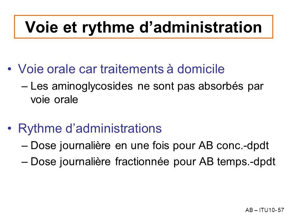 AB – ITU10- 57 Voie et rythme dadministration Voie orale car traitements à domicile –Les aminoglycosides ne sont pas absorbés par voie orale Rythme da