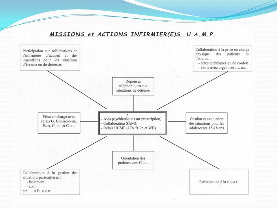 3/CAS PARTICULIER Situation dAgressivité et de Violence 3.1.