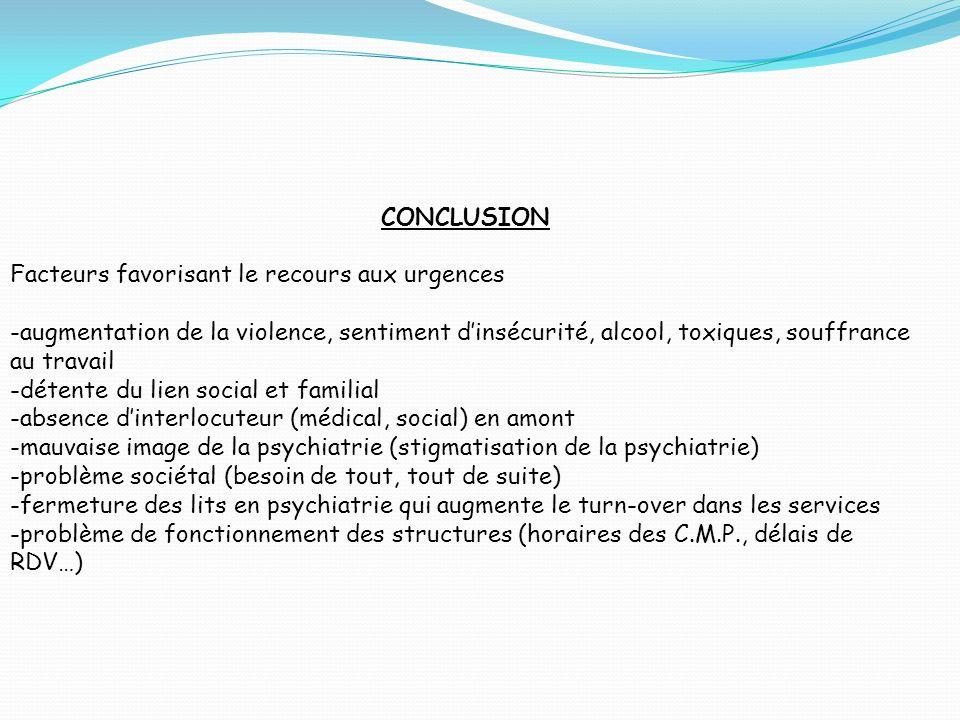 CONCLUSION Facteurs favorisant le recours aux urgences -augmentation de la violence, sentiment dinsécurité, alcool, toxiques, souffrance au travail -d