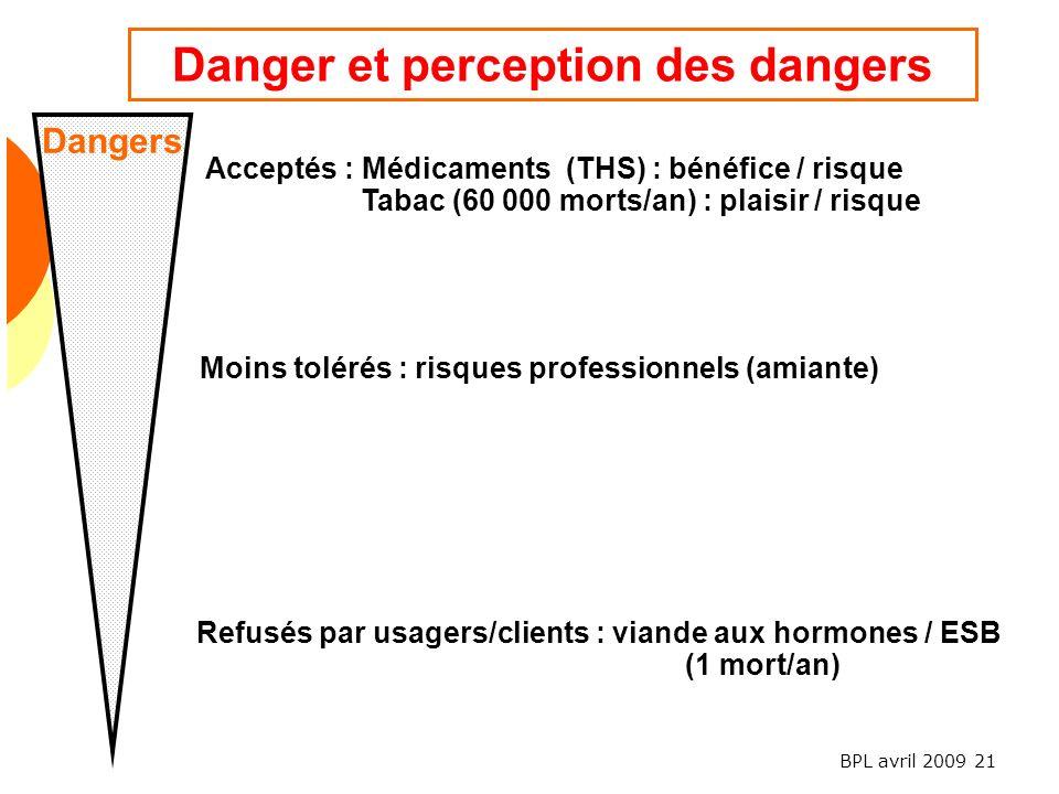 BPL avril 2009 21 Dangers Acceptés : Médicaments (THS) : bénéfice / risque Tabac (60 000 morts/an) : plaisir / risque Moins tolérés : risques professionnels (amiante) Refusés par usagers/clients : viande aux hormones / ESB (1 mort/an) Danger et perception des dangers