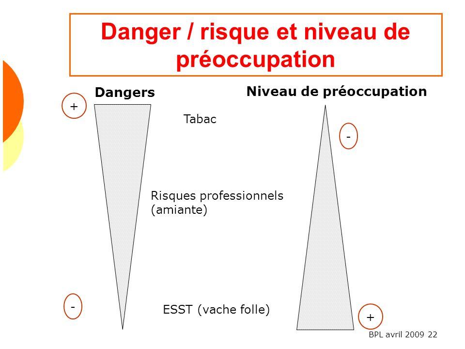 BPL avril 2009 22 Danger / risque et niveau de préoccupation Dangers Risques professionnels (amiante) ESST (vache folle) Niveau de préoccupation + - + - Tabac