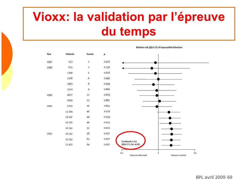 BPL avril 2009 69 Vioxx: la validation par lépreuve du temps