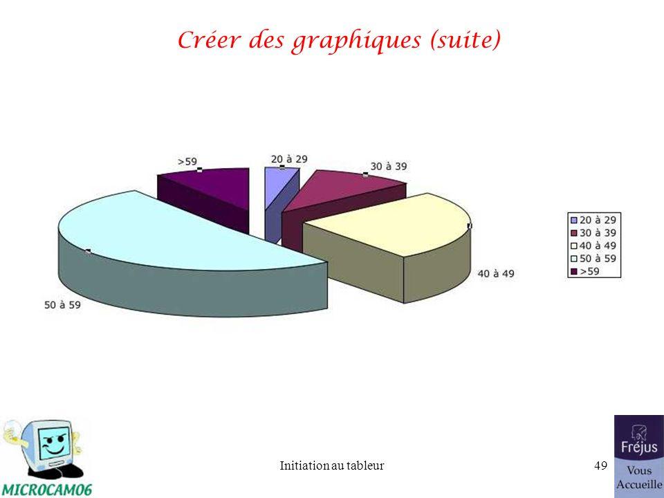 Initiation au tableur48 Créer des graphiques (suite)