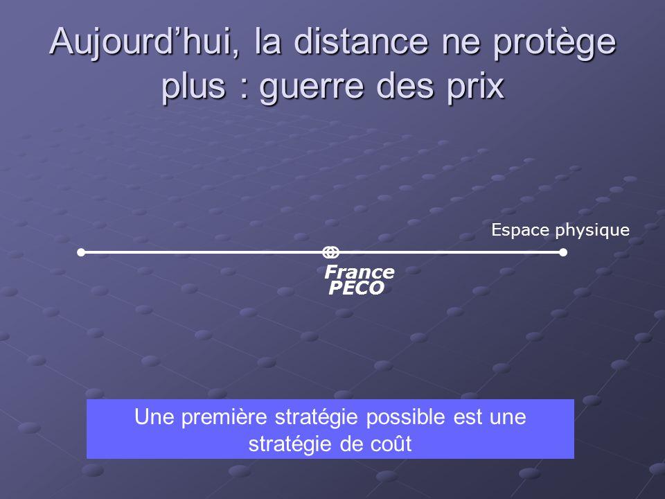 Aujourdhui, la distance ne protège plus : guerre des prix Espace physique France PECO Une première stratégie possible est une stratégie de coût