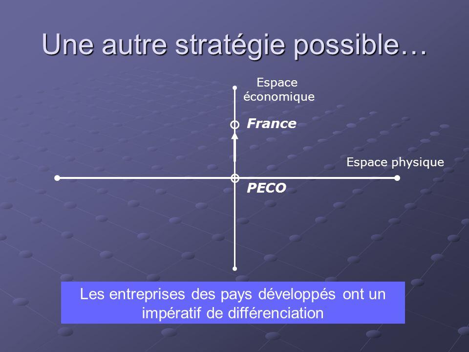 Une autre stratégie possible… Espace physique Espace économique France PECO Les entreprises des pays développés ont un impératif de différenciation