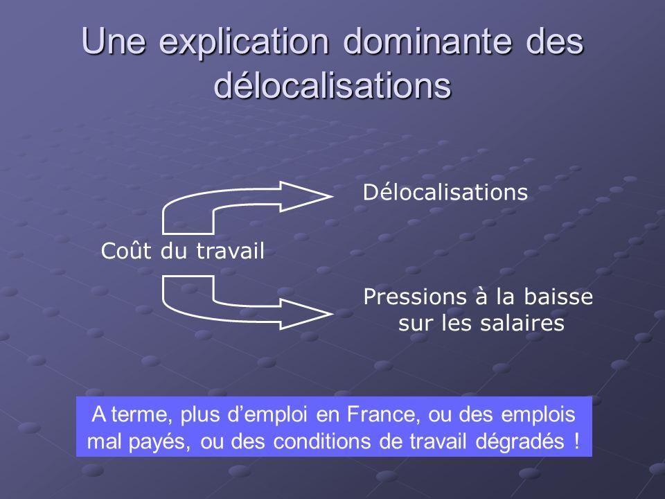 Une explication dominante des délocalisations Coût du travail Délocalisations Pressions à la baisse sur les salaires A terme, plus demploi en France,