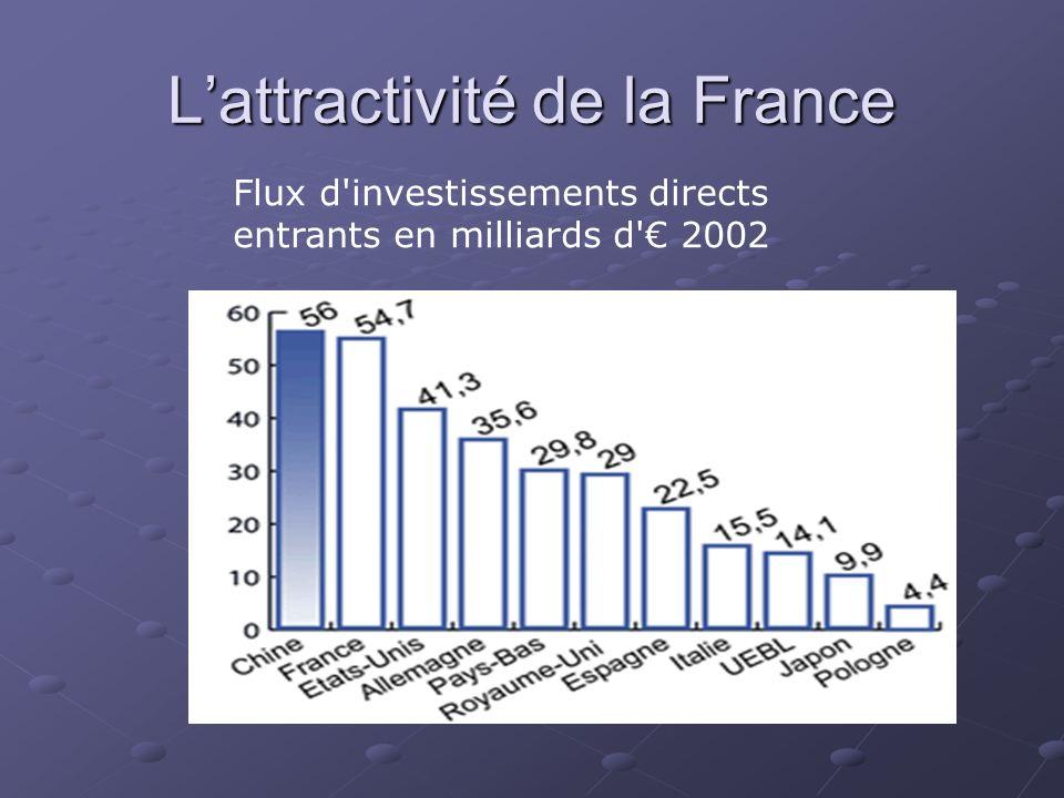 Lattractivité de la France Flux d'investissements directs entrants en milliards d' 2002