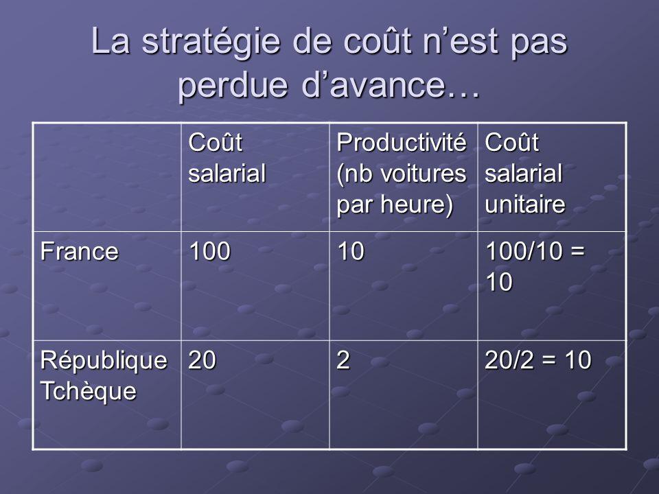 La stratégie de coût nest pas perdue davance… Coût salarial Productivité (nb voitures par heure) Coût salarial unitaire France10010 100/10 = 10 Républ