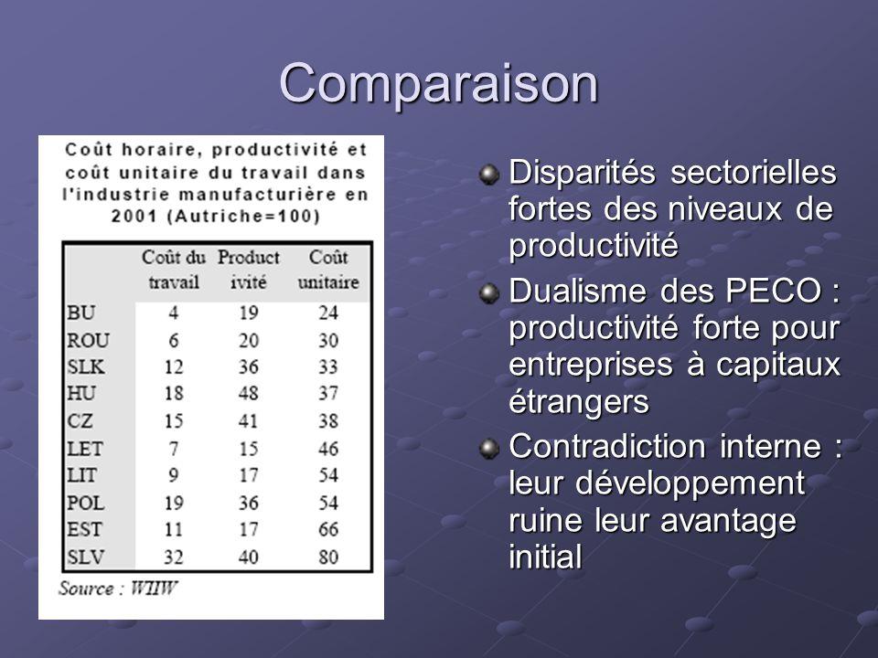 Comparaison Disparités sectorielles fortes des niveaux de productivité Dualisme des PECO : productivité forte pour entreprises à capitaux étrangers Co