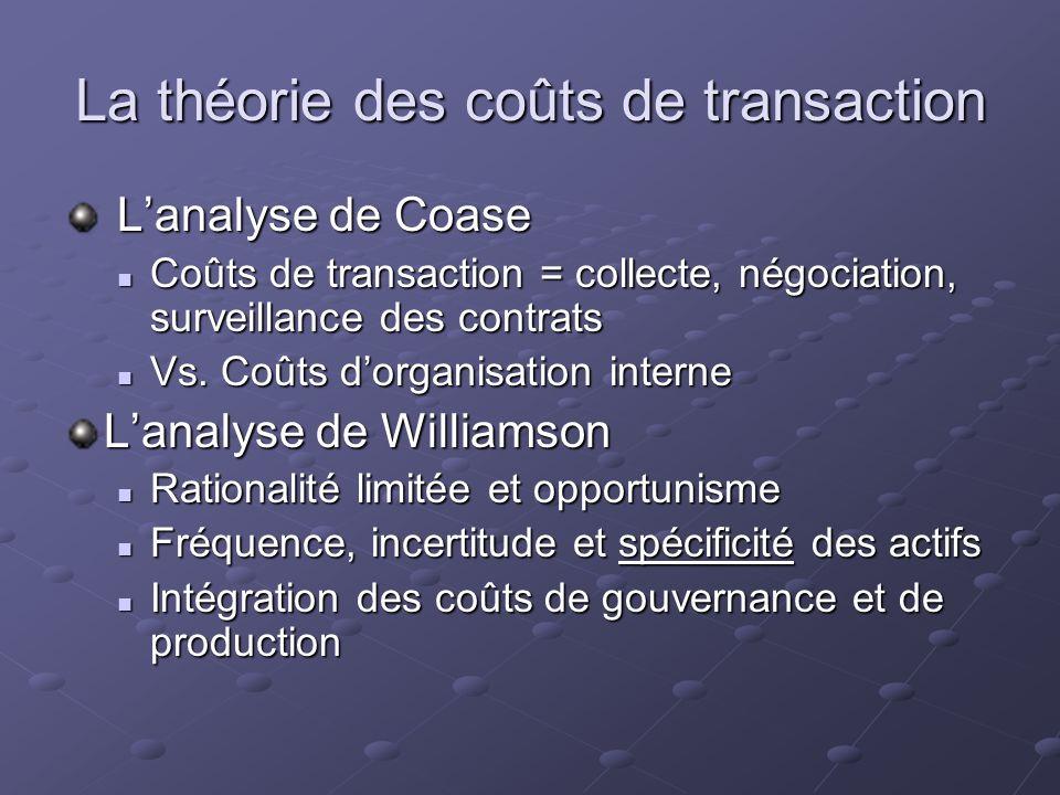 La théorie des coûts de transaction Lanalyse de Coase Lanalyse de Coase Coûts de transaction = collecte, négociation, surveillance des contrats Coûts