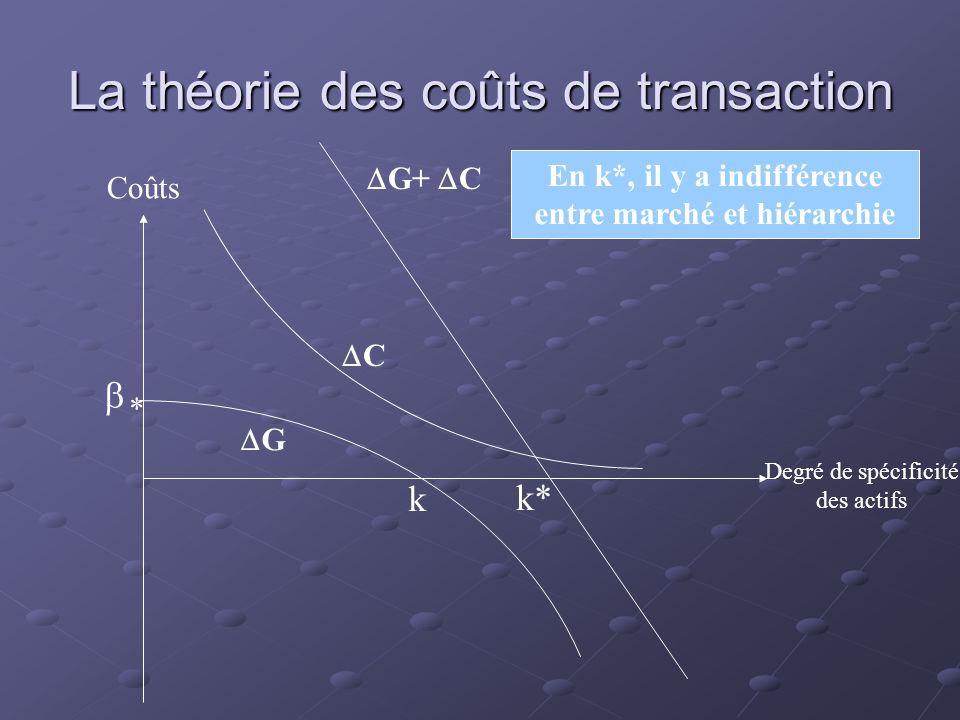 La théorie des coûts de transaction Degré de spécificité des actifs Coûts Axe des ordonnéesAxe des abscisses C G k * G+ C Coûts de gouvernanceCoûts de