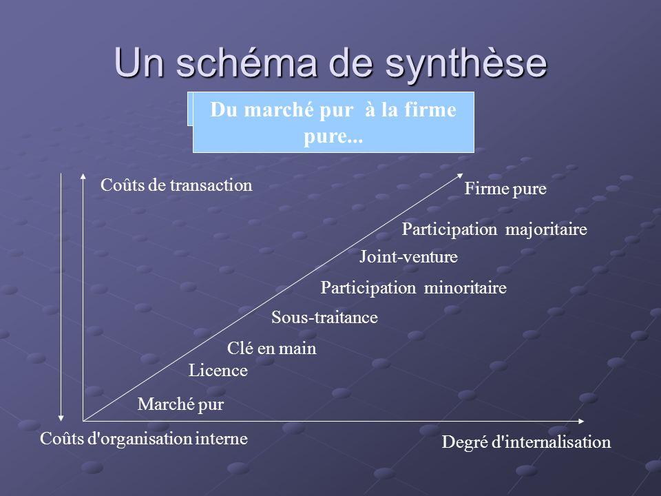 Un schéma de synthèse Degré d'internalisation Marché pur Licence Clé en main Sous-traitance Participation majoritaire Firme pure Participation minorit