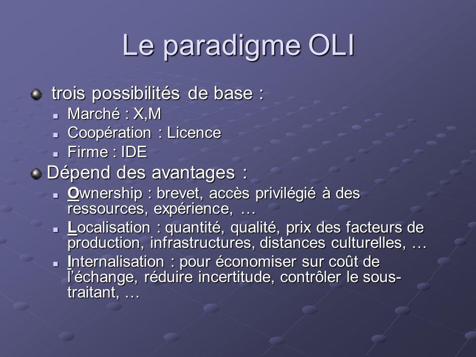Le paradigme OLI trois possibilités de base : trois possibilités de base : Marché : X,M Marché : X,M Coopération : Licence Coopération : Licence Firme