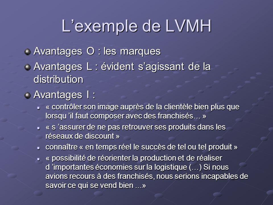 Lexemple de LVMH Avantages O : les marques Avantages L : évident sagissant de la distribution Avantages I : « contrôler son image auprès de la clientè