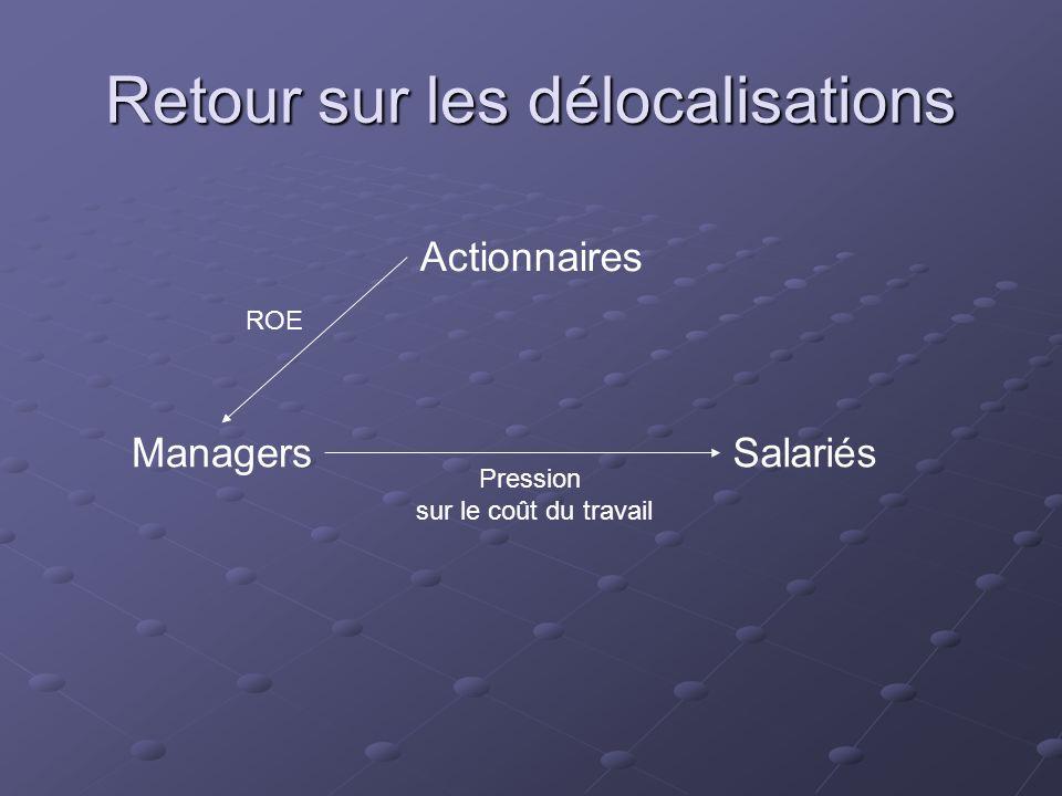 Retour sur les délocalisations Actionnaires ManagersSalariés ROE Pression sur le coût du travail