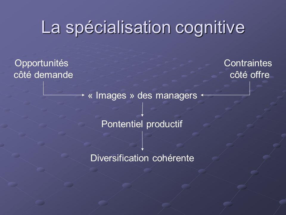 La spécialisation cognitive Opportunités côté demande Contraintes côté offre « Images » des managers Pontentiel productif Diversification cohérente