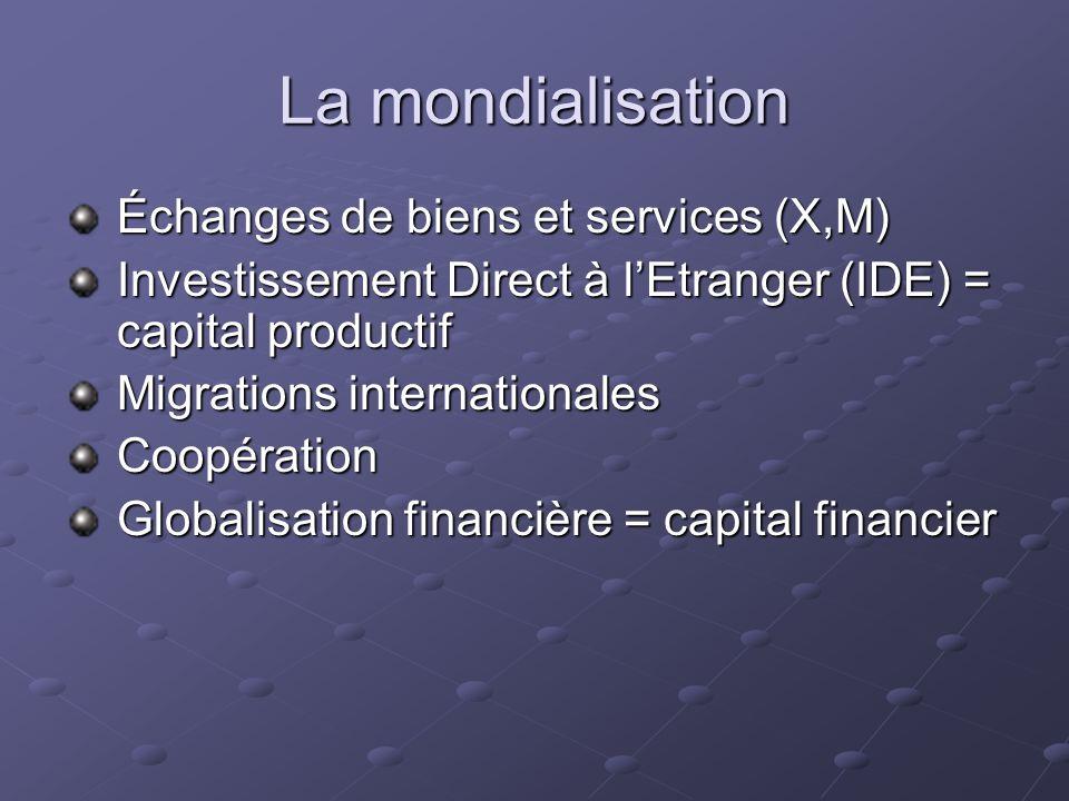 La mondialisation Échanges de biens et services (X,M) Investissement Direct à lEtranger (IDE) = capital productif Migrations internationales Coopérati