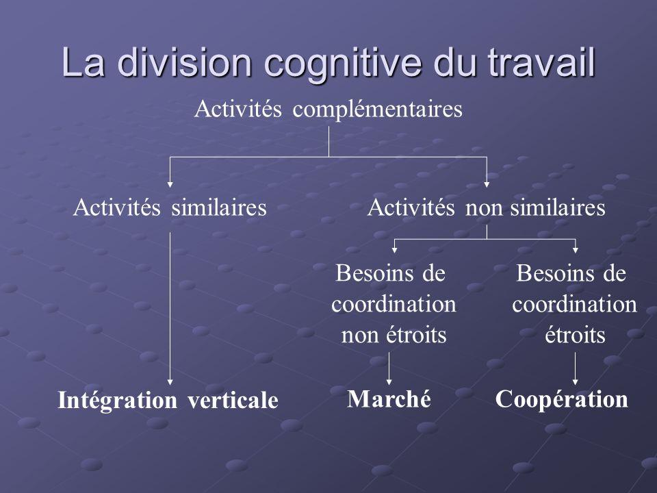 La division cognitive du travail Activités complémentaires Activités similairesActivités non similaires Intégration verticale Besoins de coordination