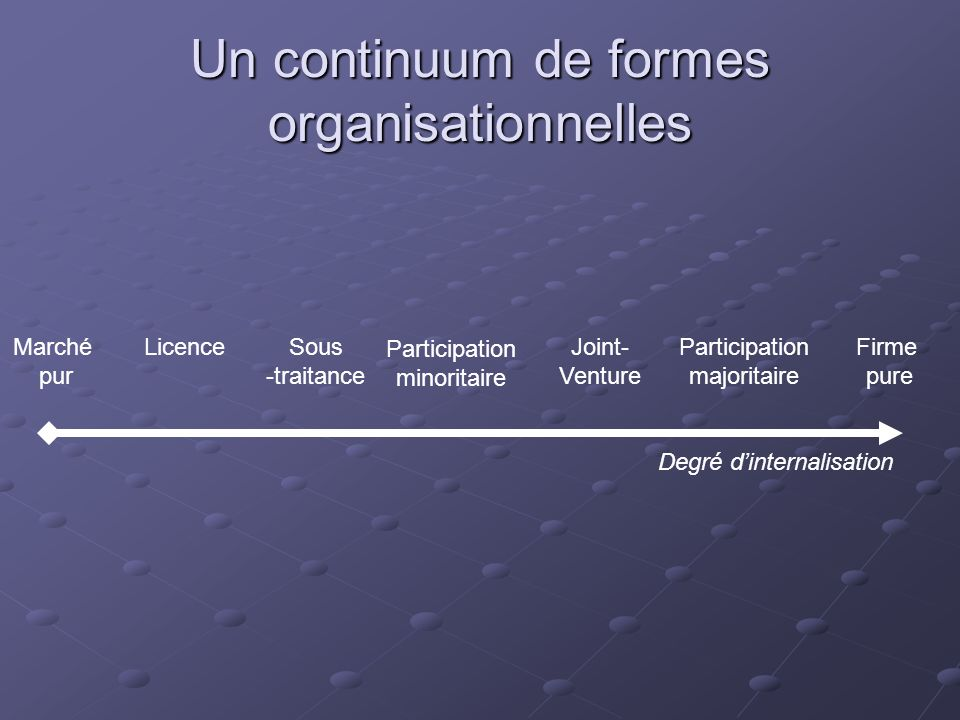 Un continuum de formes organisationnelles Marché pur Firme pure Licence Sous -traitance Participation minoritaire Participation majoritaire Joint- Ven