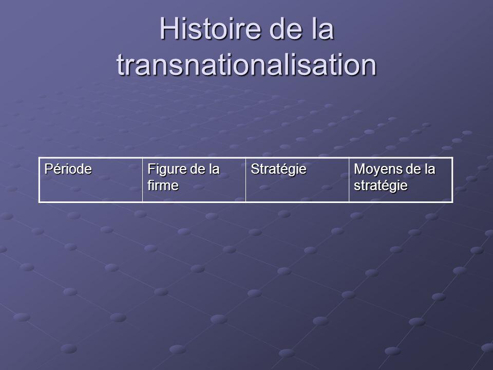 Histoire de la transnationalisation Période Figure de la firme Stratégie Moyens de la stratégie Années 1950 Firme primaire Dapprovision- nement Intégration de ressources primaires