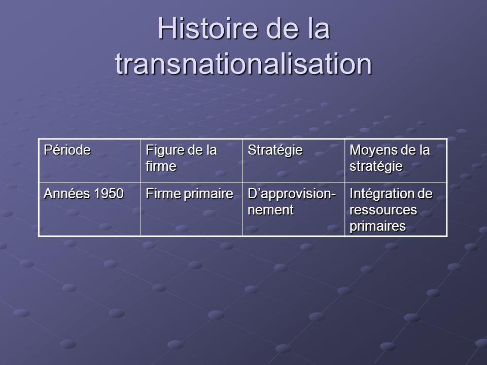 Histoire de la transnationalisation Période Figure de la firme Stratégie Moyens de la stratégie Années 1950 Firme primaire Dapprovision- nement Intégr